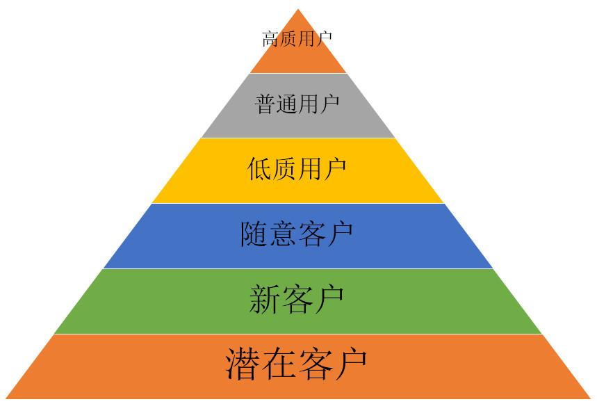 客户人群定位分析